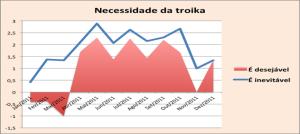 imagem necessidade da troika